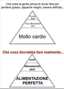 Piramide delle attività
